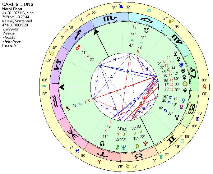 Natal Chart for Carl Jung