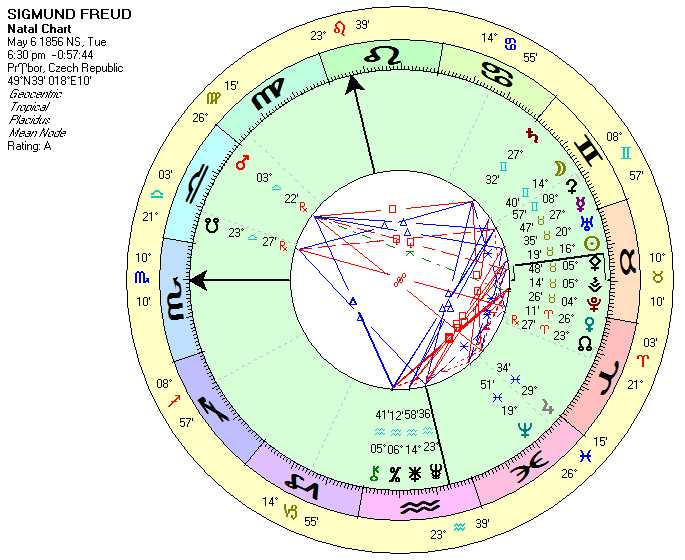 Natal Chart for Sigmund Freud